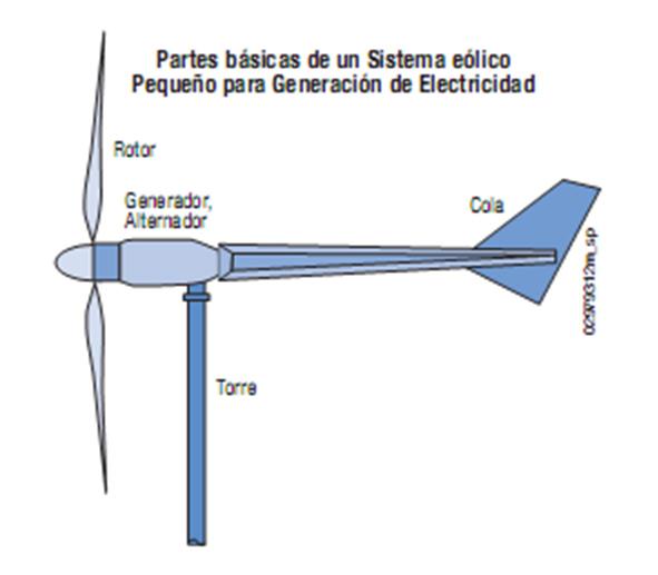 Generalidades proyecto energa elica miem de las turbinas fabricadas son de eje horizontal y son de las llamadas corriente viento arriba el rotor a barlovento del generador y la torre altavistaventures Image collections
