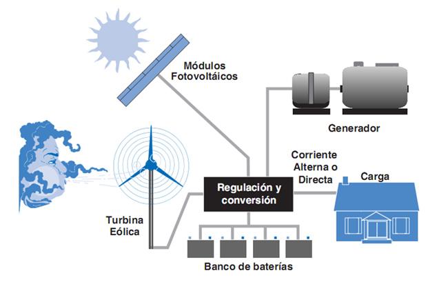 Resultado de imagen de sistema eólico solar